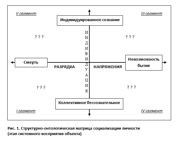 Структурно-онтологическая матрица: дихотомическая логика осей