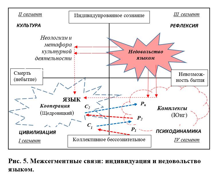 Межсегментные связи: индивидуация и недовольство языком
